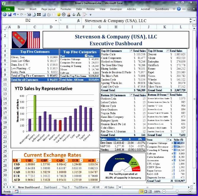 Examples Free Project Management Templates Excel 2007 Gcqsd Awesome Excel Dashboard Template Dashboard Pinterest 736722