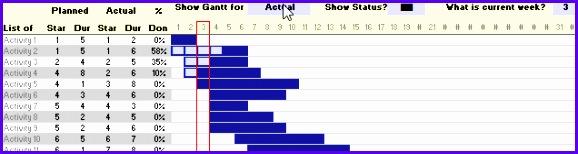 Steps for preparing an Gantt Chart