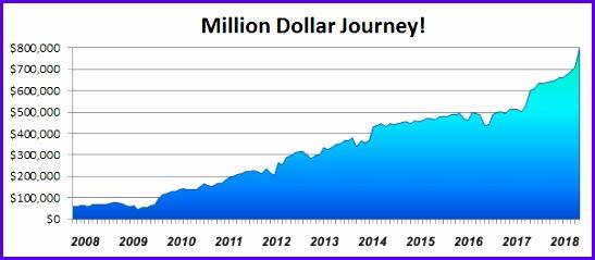 million dollar net worth journey 547239