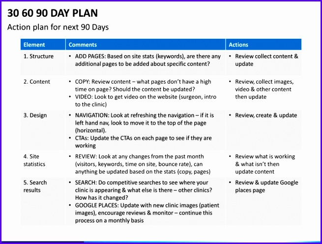 Sample 30 60 90 Plan Template Excel Tsul Best Of 30 60 90 Day Action Plan Template Madrat 720540