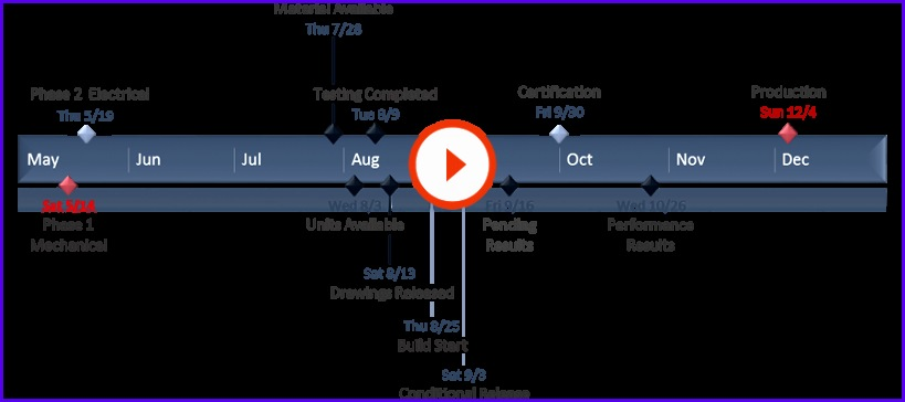 A timeline is a type of chart which visually shows a series of events in chronological order over a linear timescale The power of a timeline is that it is 819364