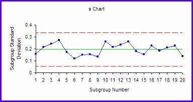 s Chart