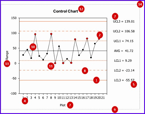 control chart configuration and specifications 507399