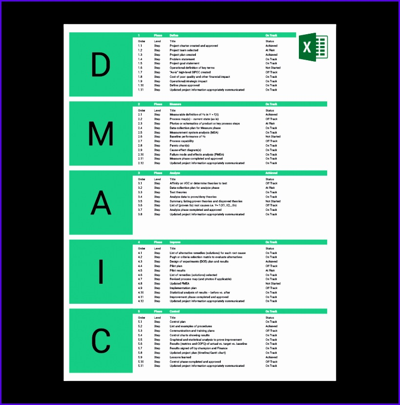 DMAIC is defined by the phases necessary to 819828