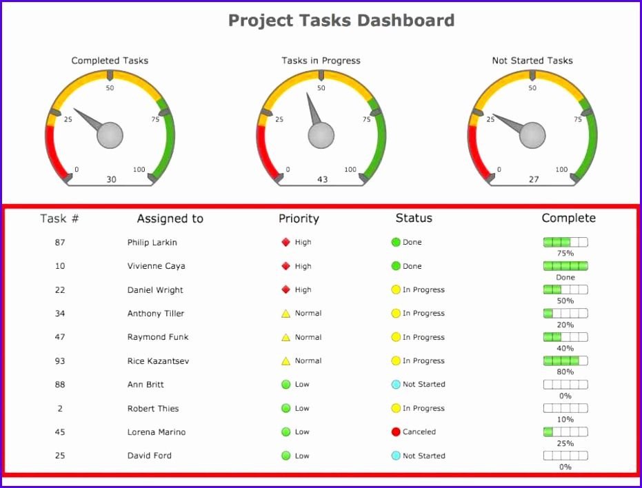 Project Management Template Excel Excel Dashboard Project Management Spreadsheet Template Project Management Template Excel 2 Project 931708