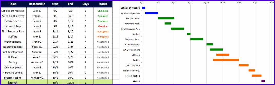 Sample Project Plan Template Excel Gantt Dloxb Best Of Project Plan In Excel Twentyeandi 1178363