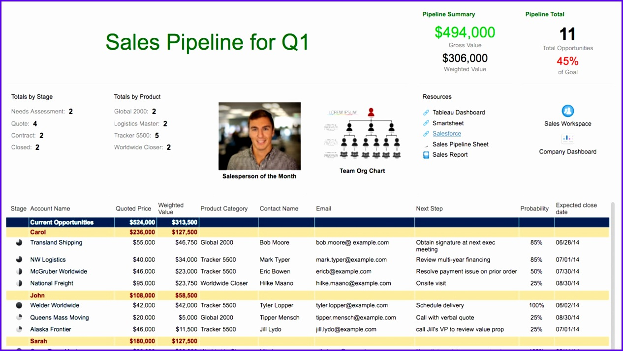 Sales Pipeline Sight 1266714